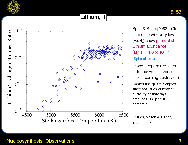 cosmic ray nucleosynthesis The nucleosynthesis of the light elements li, be and b by galactic cosmic rays is presented observations of cosmic rays and the nuclear reactions responsible for li, be and b nucleosynthesis are described, followed by some words on propagation.