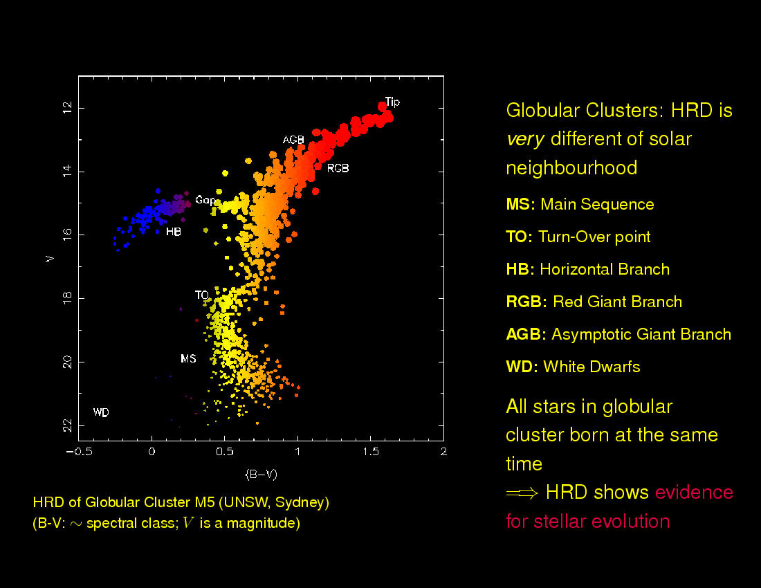 Px144 introduction to astronomy stars hertzsprung russell diagram stars hertzsprung russell diagram pooptronica
